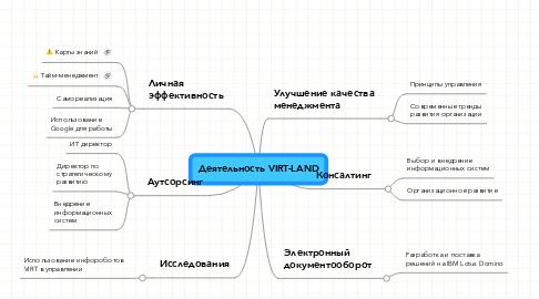 Mind Map: Деятельность VIRT-LAND
