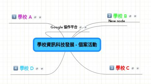 Mind Map: 學校資訊科技發展 - 個案活動