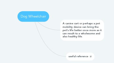 Mind Map: Dog Wheelchair