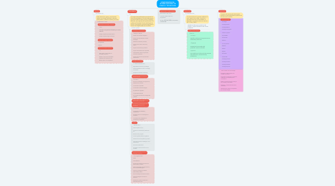 Mind Map: COMPONENTES DEL SISTEMA NACIONAL DE CIENCIA Y TECNOLOGÍA