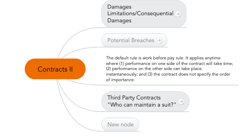 Mind Map: Contracts II