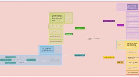 Mind Map: GENERAL LINGUISTIC