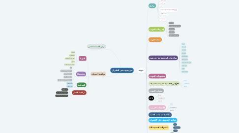 Mind Map: فرع مهندسي الطيران