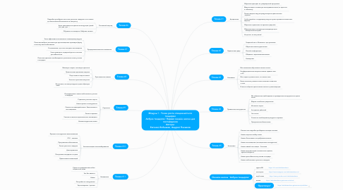 Mind Map: Модуль 5 - Точки роста специалиста по тендерам Азбука тендеров | Первая онлайн школа для поставщиков Авторы: Евгений Бобышев, Андрей Плешков