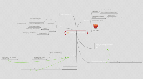Mind Map: Coronary Heart Disesase