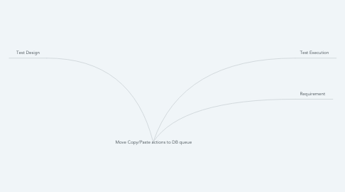 Mind Map: Move Copy/Paste actions to DB queue