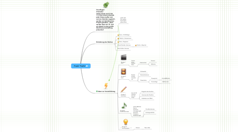 "Mind Map: Projekt ""Pupille"""