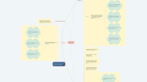Mind Map: TECNOLOGIAS DE LA INFORMACION Y COMUNICACION