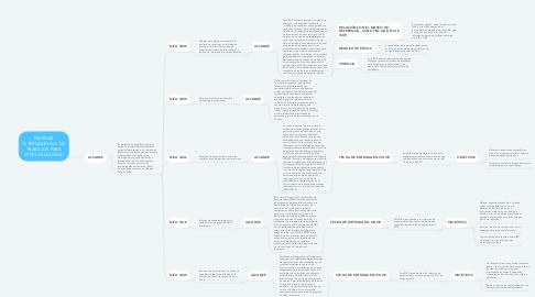 Mind Map: NORMAS INTERNACIONAL DE TRABAJOS PARA ATESTIGUAR (ISAE)