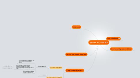 Mind Map: Schoten 2013-2018