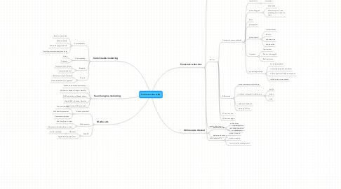 Mind Map: Lumix on the web