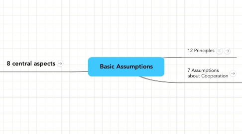 Mind Map: Basic Assumptions