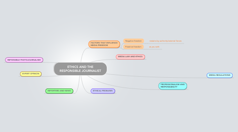 Mind Map: ETHICS AND THE RESPONSIBLE JOURNALIST