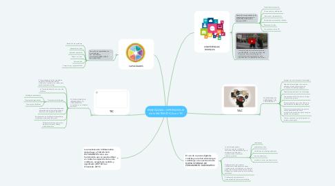 Mind Map: ENSEÑANZA / APRENDIZAJE  de la MATEMÁTICA con TIC