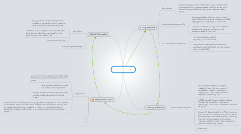 Mind Map: Drug issues!