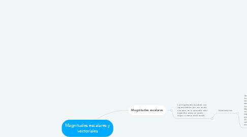 Mind Map: Magnitudes escalares y vectoriales
