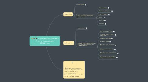 Mind Map: Коригувальне  навчання у 9 кл.  з  математики у  2020-21 н.р.