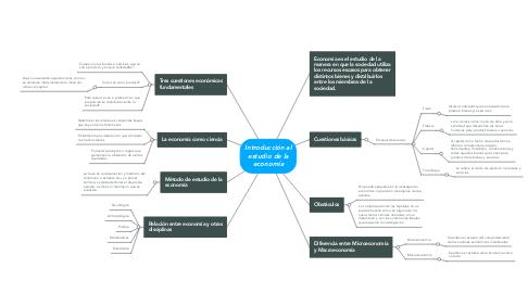 Mind Map: Introducción al estudio de la economía
