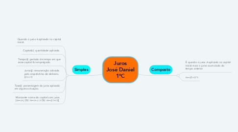 Mind Map: Juros José Daniel 1°C