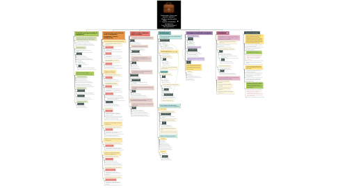 Mind Map: Stakeholders, Theory and practice. Andrew L. Friedman and Samantha Miles.                     Capítulo: Stakeholder management from the perspective of the organization.