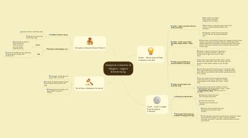 Mind Map: Kebijakan Industrial di Negara - negara Berkembang
