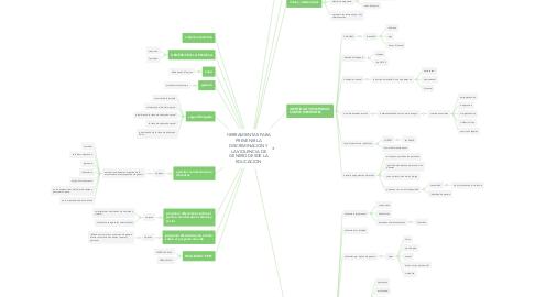Mind Map: HERRAMIENTAS PARA PREVENIR LA DISCRIMINACION Y LA VIOLENCIA DE GENERO DESDE LA EDUCACION