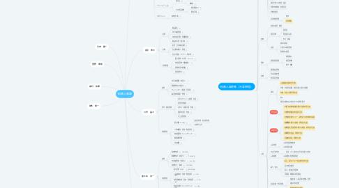 Mind Map: 総務人事課