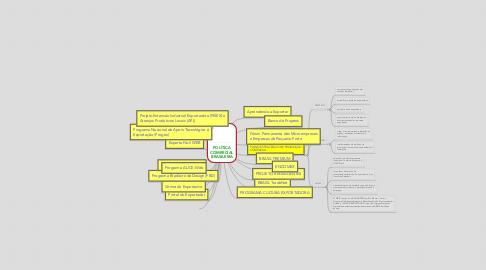 Mind Map: POLÍTICA COMERCIAL BRASILEIRA