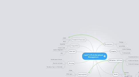 Mind Map: Layer7 APIs & Developer Management
