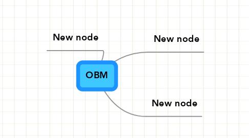 Mind Map: OBM