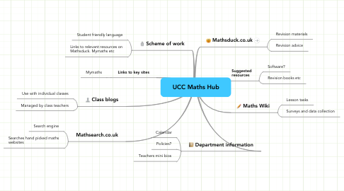 Mind Map: UCC Maths Hub