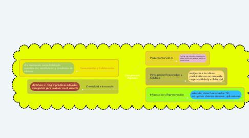 Mind Map: Competencia Digitales