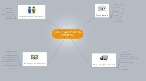 Mind Map: CLASIFICACION DE LAS EMPRESAS