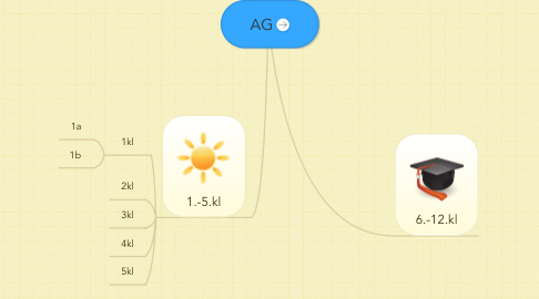 Mind Map: AG