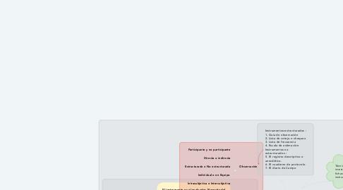 Mind Map: Tecnicas de Instrumentos de Recolección de Datos