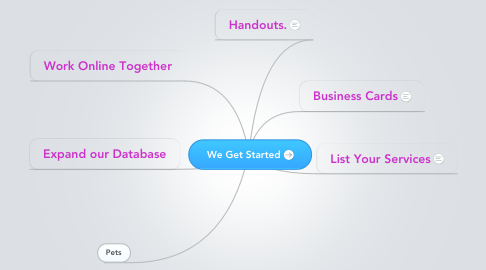 Mind Map: We Get Started