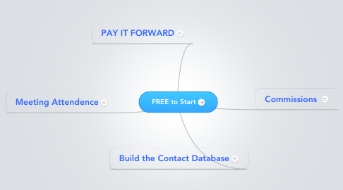 Mind Map: FREE to Start