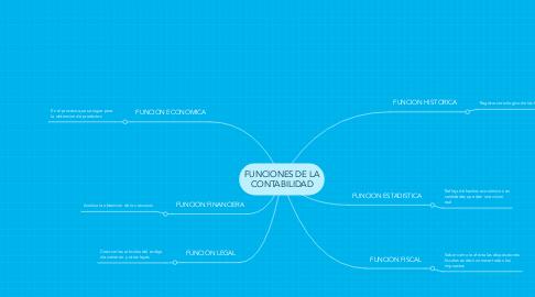 Mind Map: FUNCIONES DE LA CONTABILIDAD