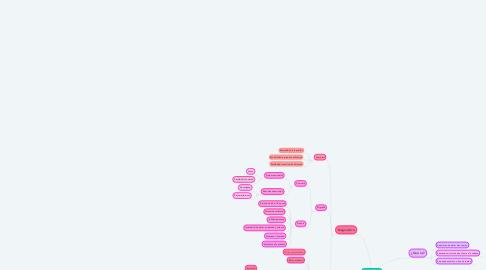 Mind Map: Cefalea