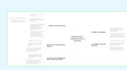 Mind Map: NATURALEZA Y FINALIDAD DE LA POLÍTICA