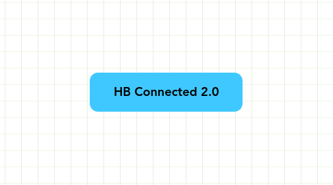 Mind Map: HB Connected 2.0
