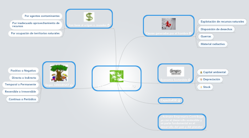 Mind Map: El Impacto Ambiental