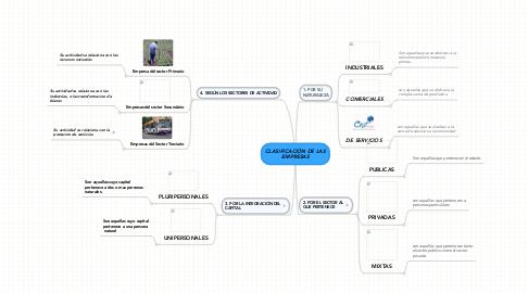 Mind Map: CLASIFICACIÓN DE LASEMPRESAS