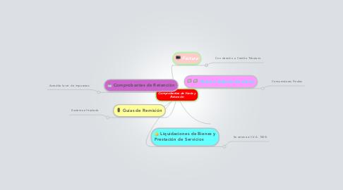 Mind Map: Comprobantes de Venta y Retenciòn