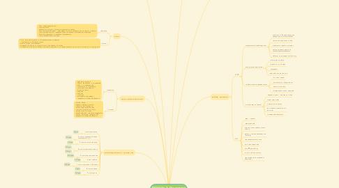 Mind Map: МОДУЛЬ 2: Отношения эксперта и продюсера