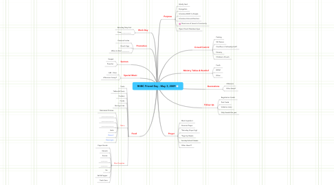 Mind Map: RHBC Friend Day - May 3, 2009