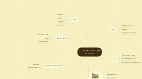 Mind Map: CONTABILIDADA DE COSTOS
