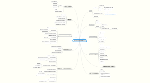 Mind Map: #Partizipation #wtf @ #rp12