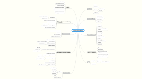 Mind Map: youthpart e-participation