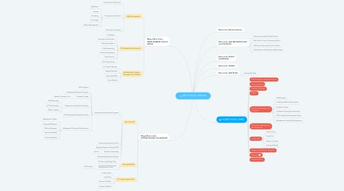 Mind Map: L&D University Website